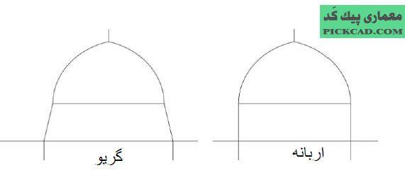پایه کار در شیوه اصفهانی