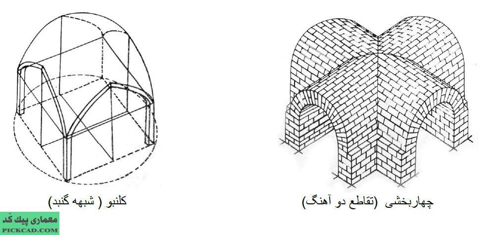 طاق در سبک معماری رازی